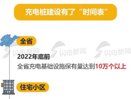 2022年电动汽车充电设施建设时间表明确 2022年底前4a景区充电桩全覆盖!